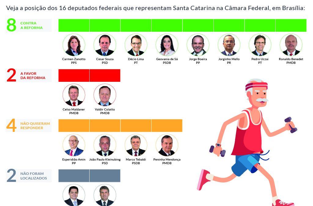 Maioria dos deputados federais de Santa Catarina é contrário a medida